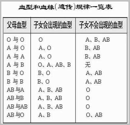 血型遗传规律表